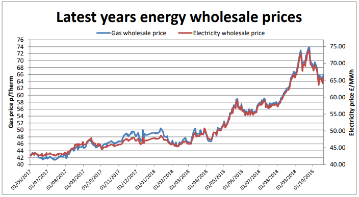 latest annual energy wholesale prices October 19th 2018