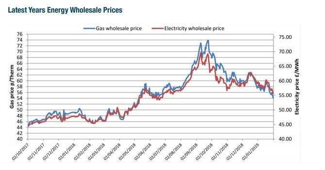 Wholesale Energy Prices Update 01/02/2019