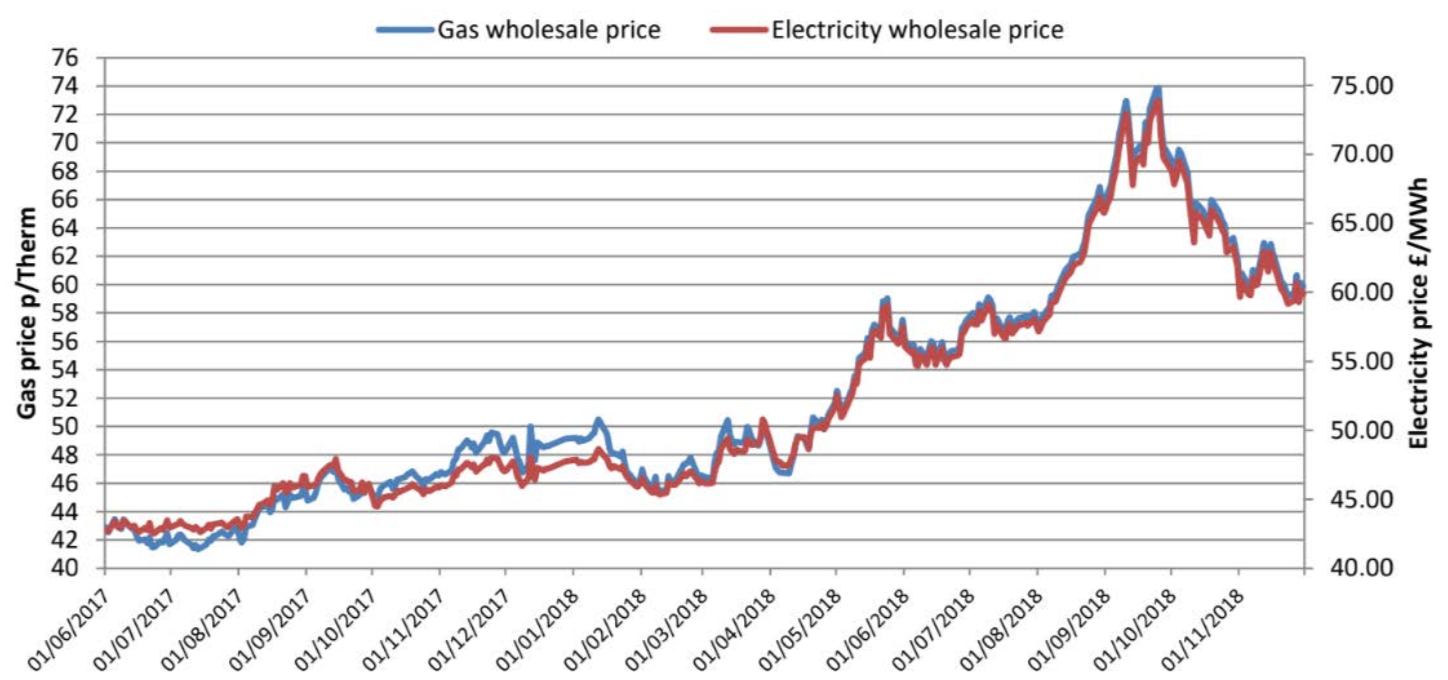 Annual energy prices December 2018