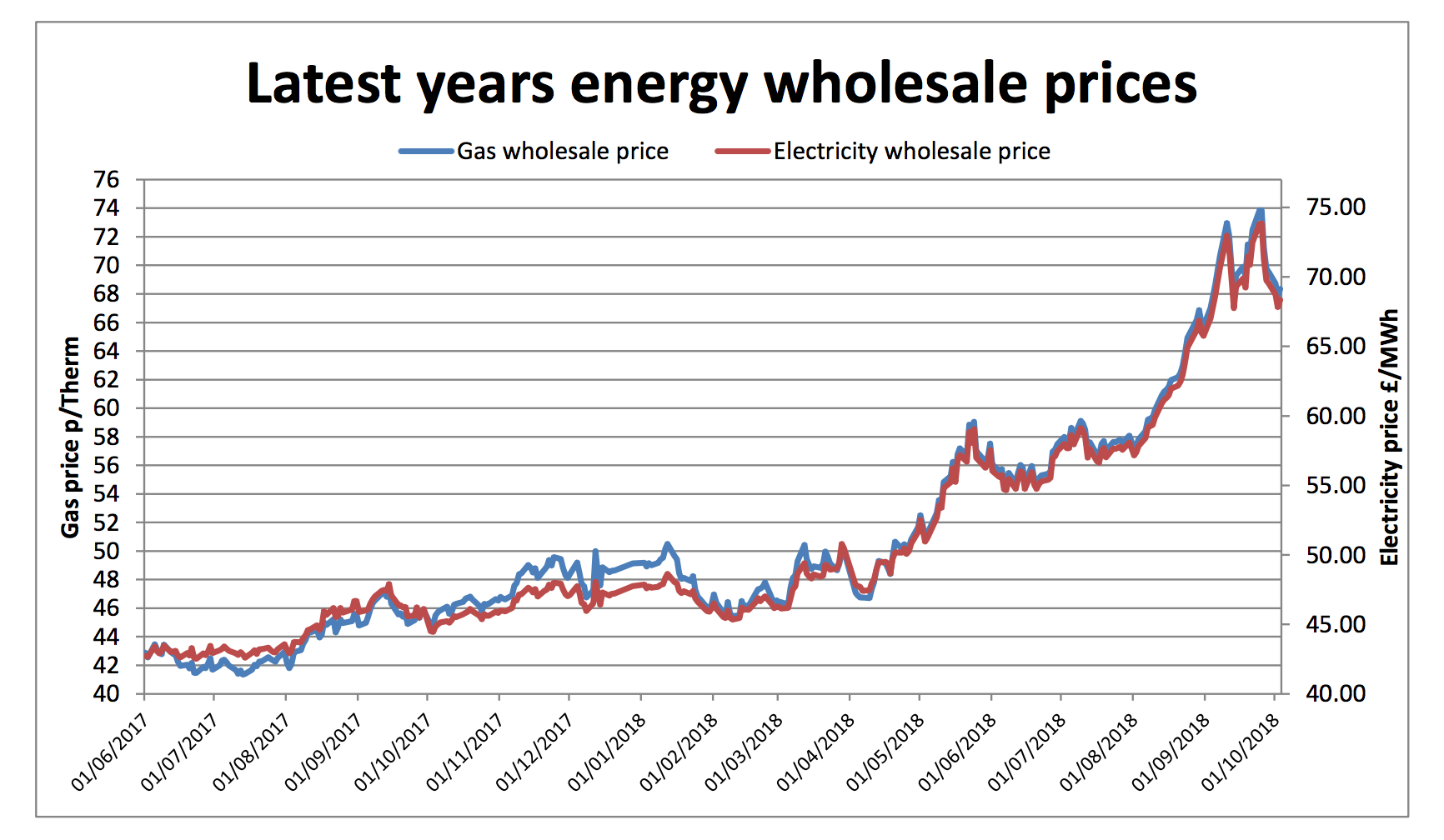 wholesale energy prices 5th October 2018