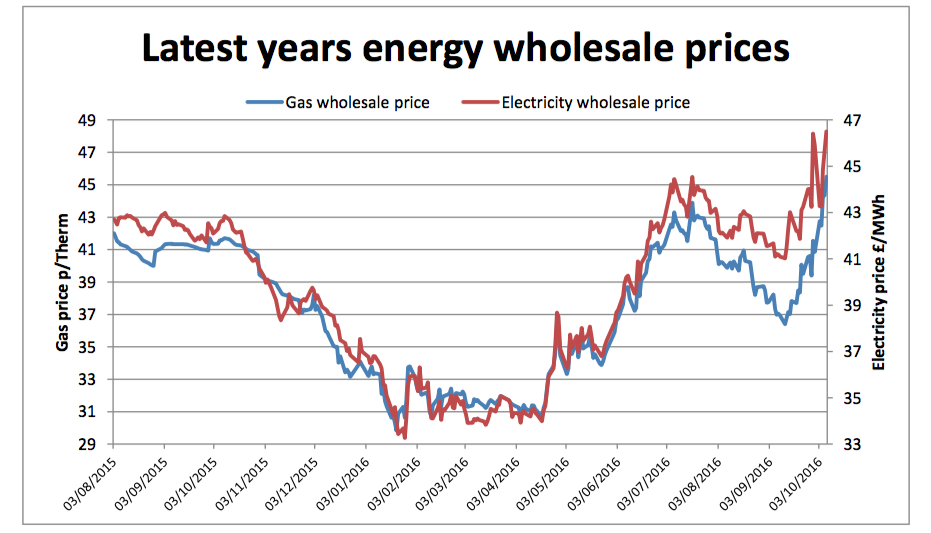 Energy wholesale prices