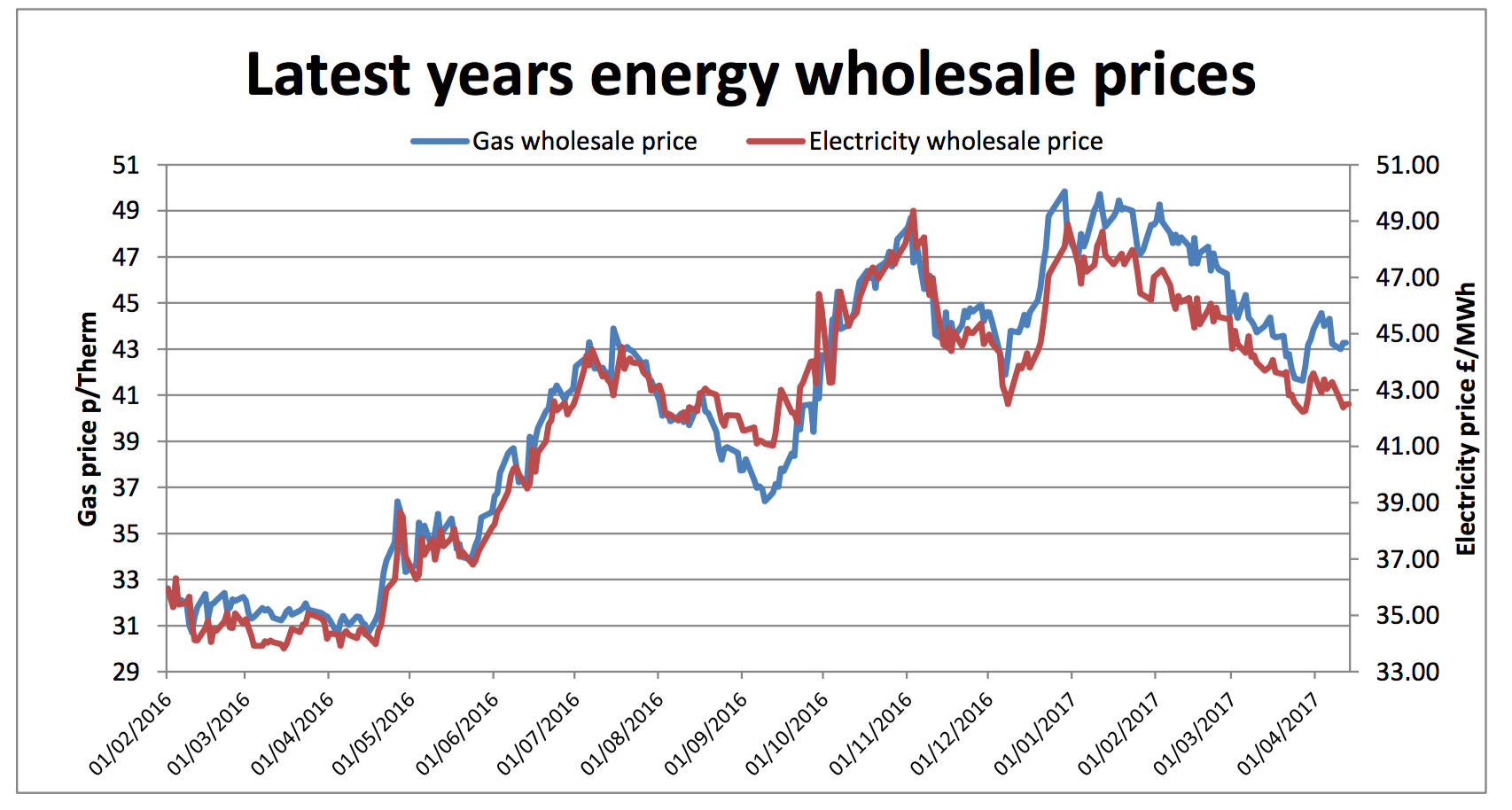 latest energy prices chart