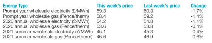 weekly energy prices new year 2019