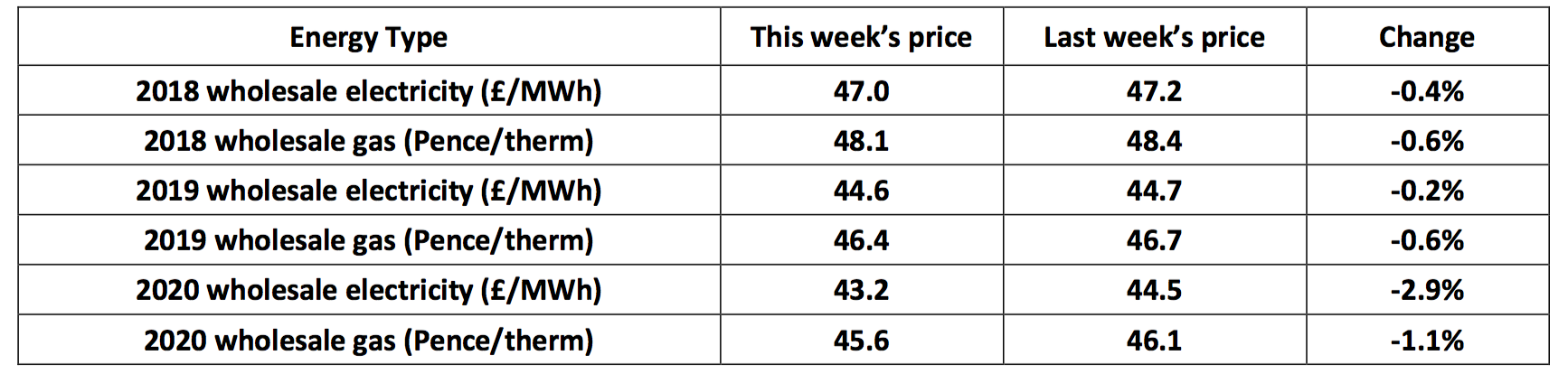 UK energy prices 22nd November 2017