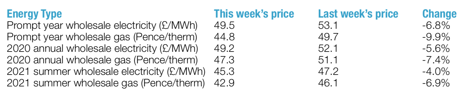 latest weekly energy prices March 2019