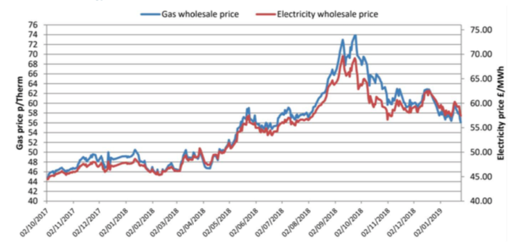 latest year's wholesale energy prices as at 25th January 2019