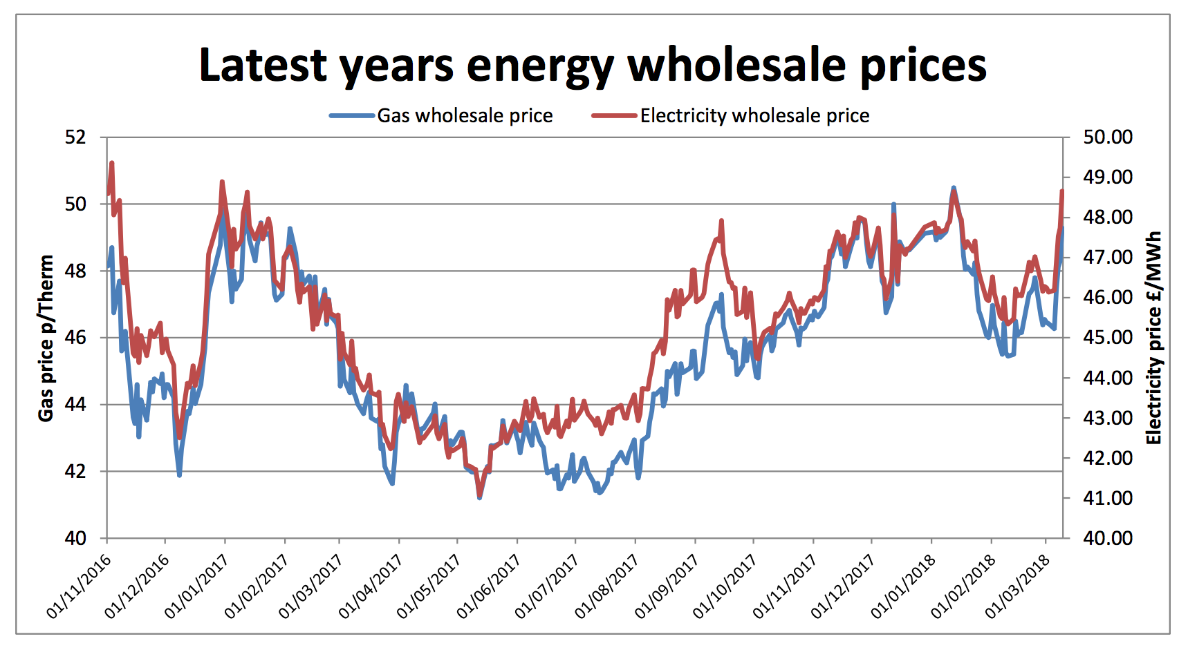 annual wholesale gas and electricity prices