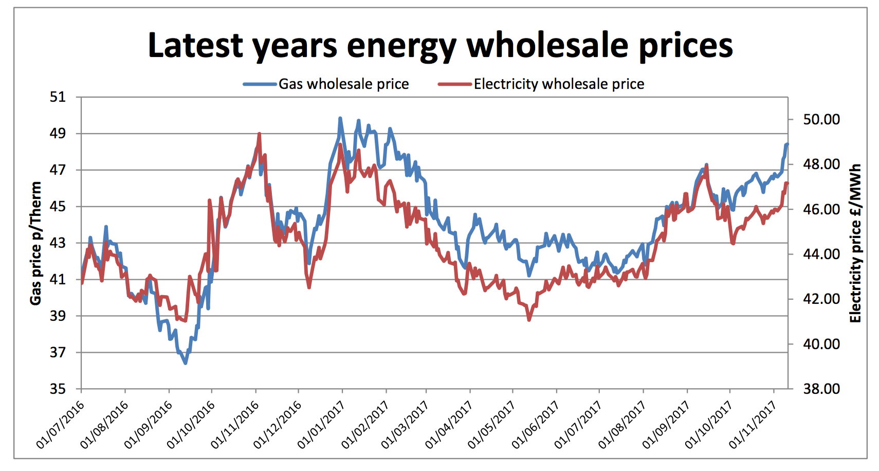 latest annual energy wholesale prices january 2019