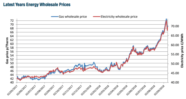 latest year's wholesale energy prices