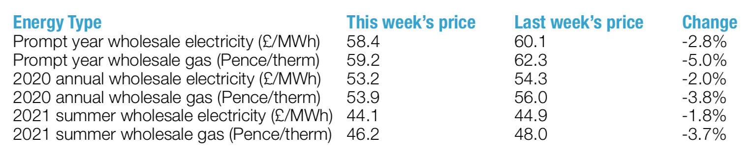 weekly energy price changes