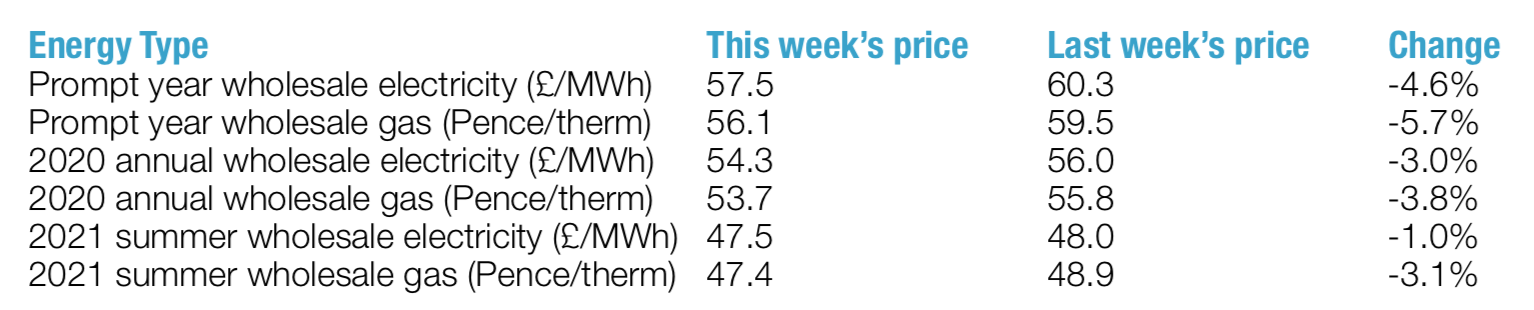 this week's energy prices 25th January 2019