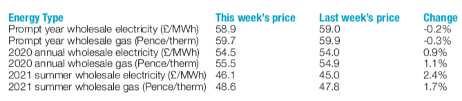 latest week's energy prices 11th January 2019