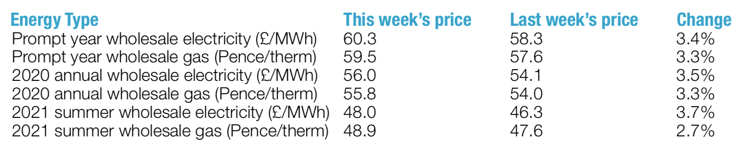 weekly wholesale energy prices 18th January 2019