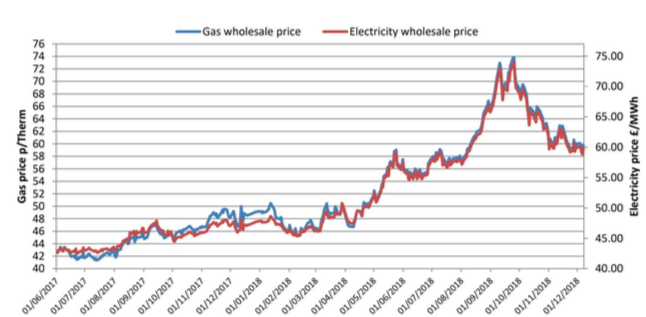 latest annual energy prices graph December 2018