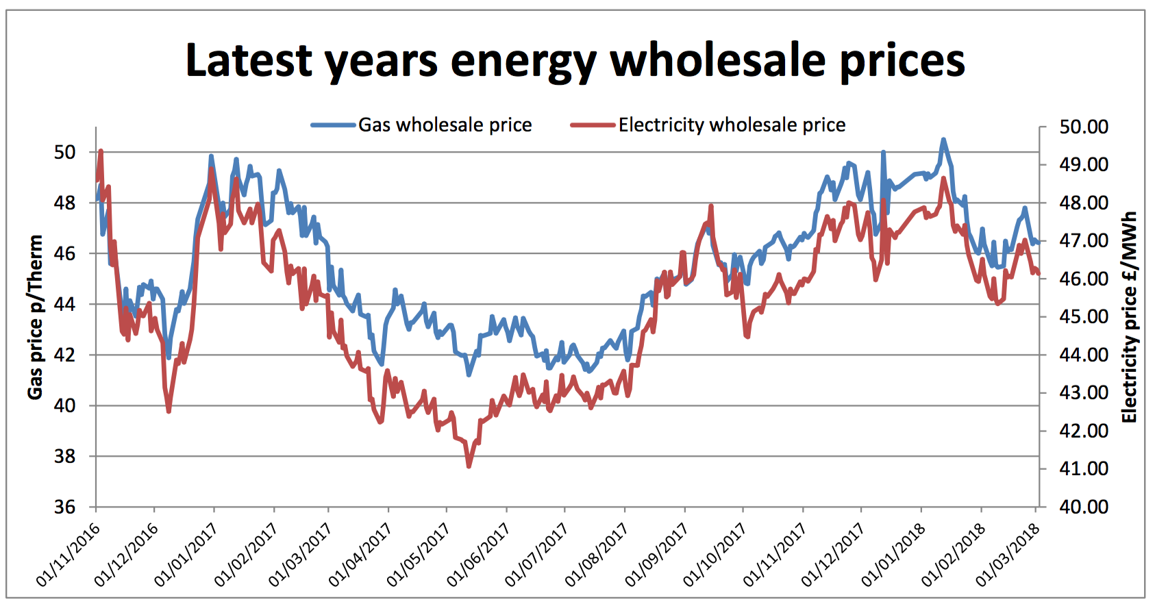 annual wholesale energy prices